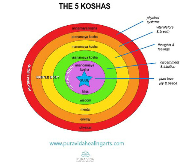 koshas